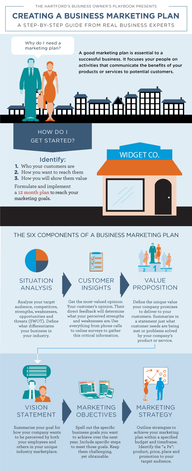 Creating a Business Marketing Plan