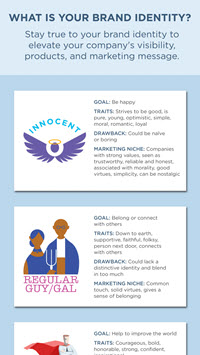 What Is Your Brand Identity?