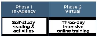 VBS Program Structure