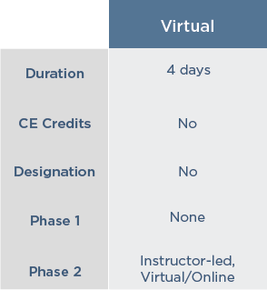 chart showing the difference between classroom and virtual