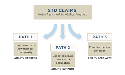 Short-term Disability Claims Graphic