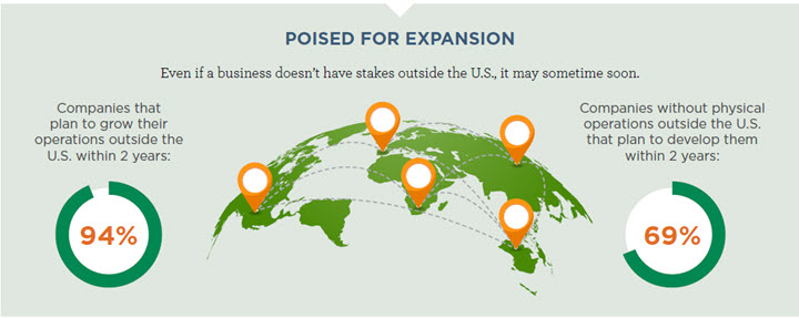 Midsize Business Monitor Pursuing Global Opportunities infographic part 1