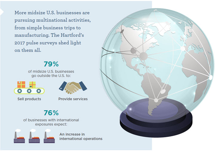 Midsize Business Monitor Pursuing Global Opportunities infographic part 2
