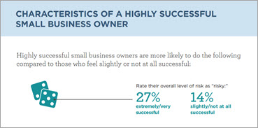 Small Business Owner Success Survey