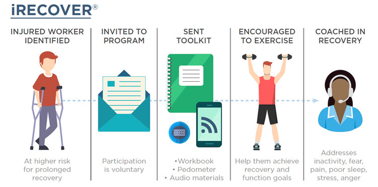 Infographic showing the steps in the iRecover program, from identification to coaching and recovery.