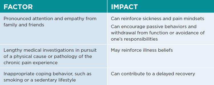 Factor Impact